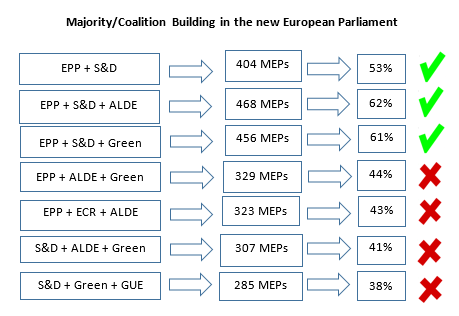 EP Elections Diagram1