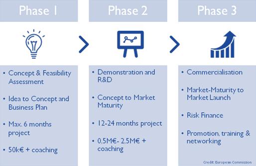 Horizon 2020 SME instrument phases